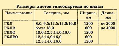 Размеры гипсокартона