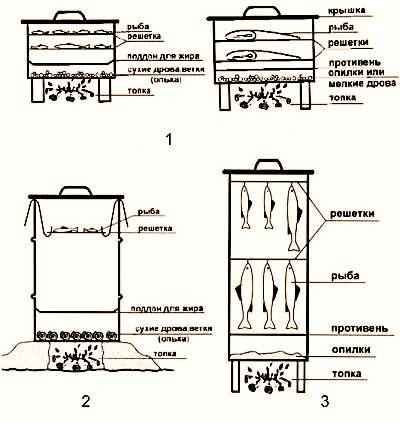 Возьмите деревянную или металлическую бочку, днище в ней удалите. Изнутри шифером нужно укрепить дымоход, сверху его нужно присыпать землей, чтобы дым не выходил. Бочка устанавливается на лист железа, в котором предварительно делаются отверстия для попадания дыма в бочку. Сверху бочка накрывается куском железа или же мешковиной.