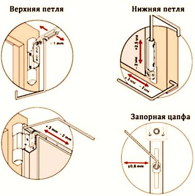 regulirovka-plastikovyx-dverej_2