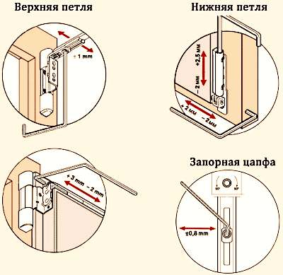 Как правильно регулировать петли