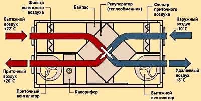 Что такое рекуператор