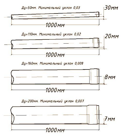Пример расчета уклона канализационной трубы