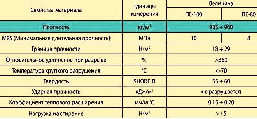 труба ПНД технические характеристики