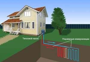 Геотермальное отопление частного дома.