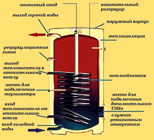 Принцип действия бойлера косвенного нагрева