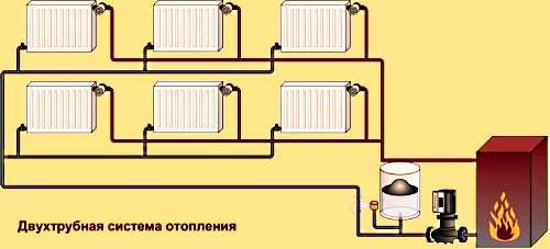 Что лучше однотрубная или двухтрубная система отопления