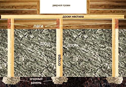 Как сделать деревянное крыльцо своими руками