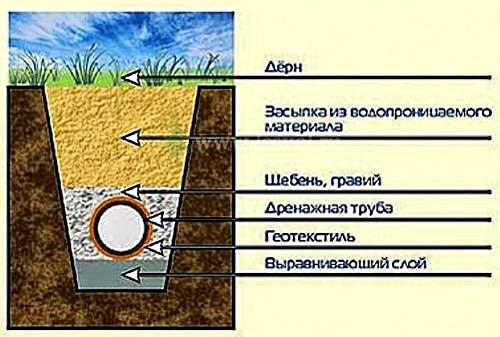 Глубинные дренажные системы