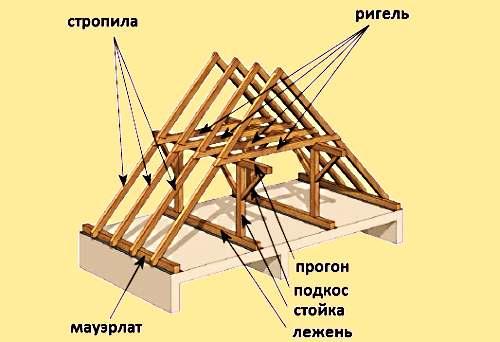 Технология строительства двускатной крыши своими руками
