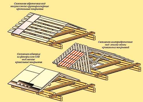 построить двускатную крышу своими руками