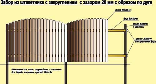 Как сделать забор из штакетника своими руками