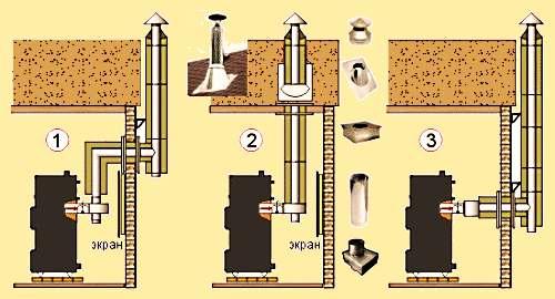 Правила установки дымохода из сэндвич труб своими руками