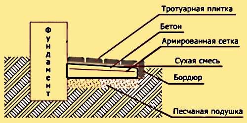 Устройство отмостки из тротуарной плитки