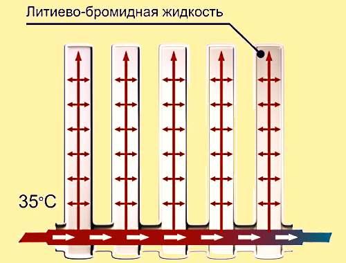 Вакуумные радиаторы отопления.