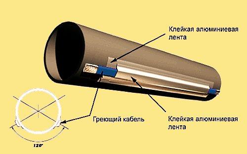 Как утеплить водопроводную трубу над землей?