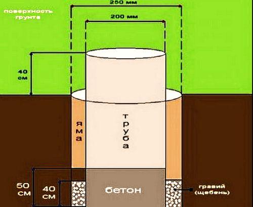 Как сделать фундамент из асбестоцементных труб?