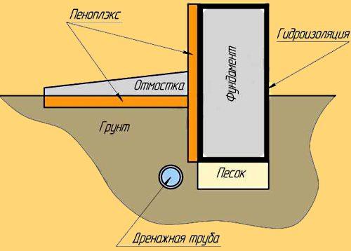 Утепление фундамента пеноплексом.