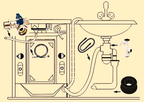 Установка стиральной машины своими руками.
