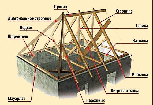 Четырехскатная крыша своими руками.