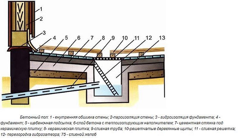 устройство бетонного пола в бане со сливом