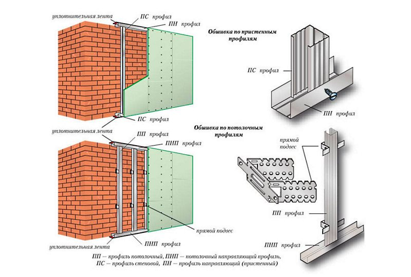 схема крепления каркаса из металлопрофиля