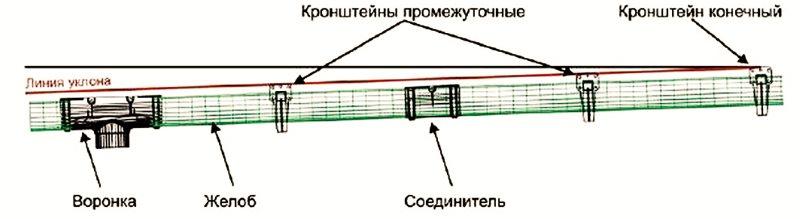 уровень уклона отлива на крышу