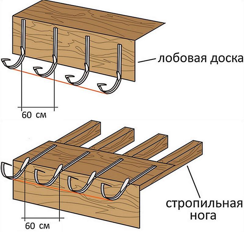 схема установки держателей