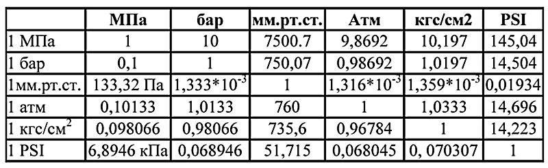 Таблица соотношений единиц измерения давления