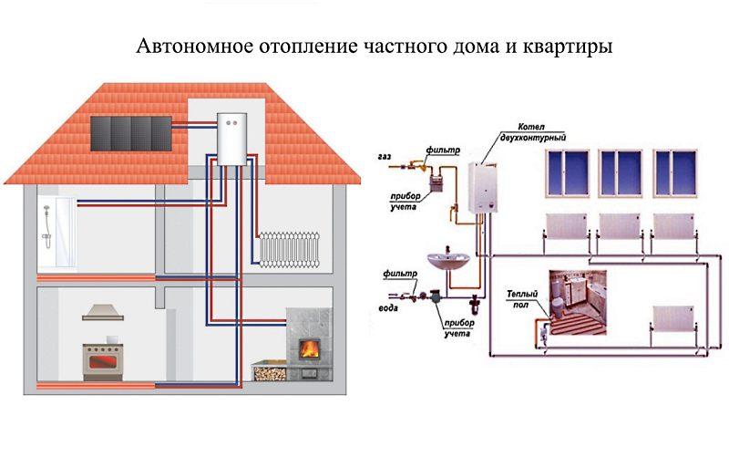 автономное отопление частного дома и квартиры