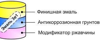 грунт-эмаль